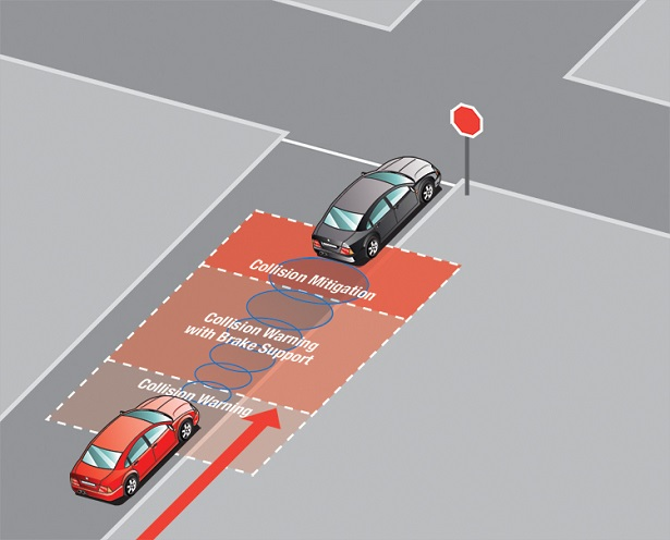 Forward Collision Warning Technology